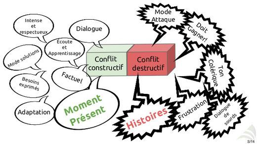 L'ennéagramme précieux allié de la gestion du stress et des conflits