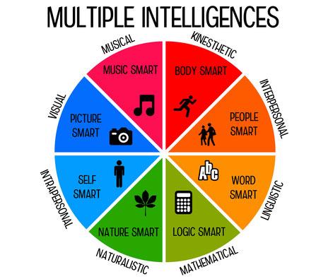 Les 9 Intelligences Multiples du Dr Gardner et l'ennéagramme